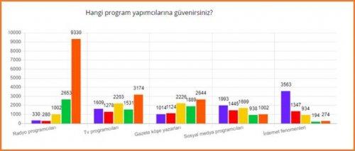 MediaLiven'in Google üzerinden 15.328 kişi ile Covd19 salgını olan 26 Mart-31 Mart arası düzenlediği anket sonuçları